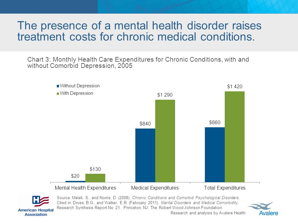 The presence of a mental health disorder raises treatment costs for chronic medical conditions.
