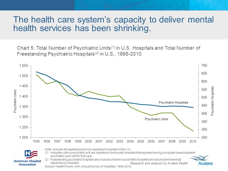 The health care system's capacity to deliver mental health services has been shrinking.
