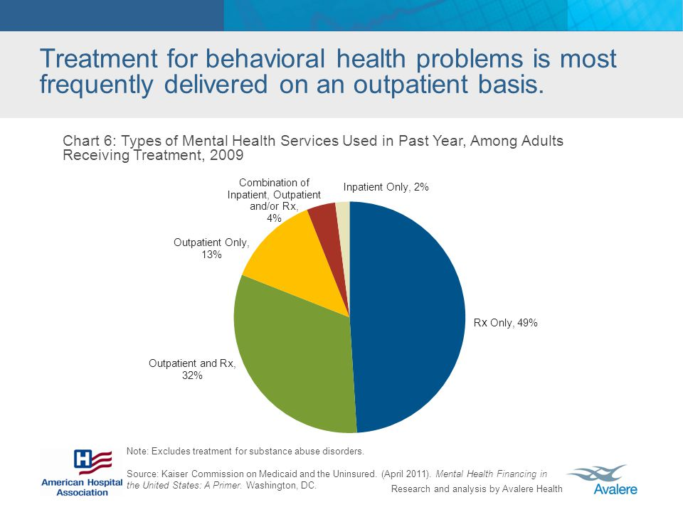 Treatment for behavioral health problems is most frequently delivered on an outpatient basis.