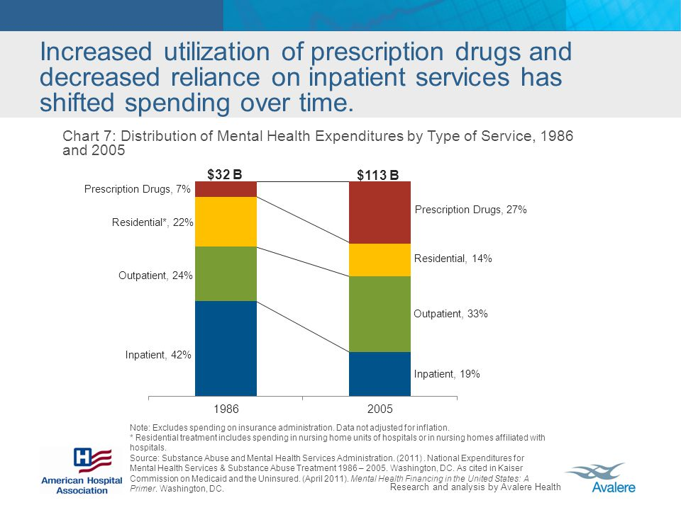 Increased utilization of prescription drugs and decreased reliance on inpatient services has shifted spending over time.