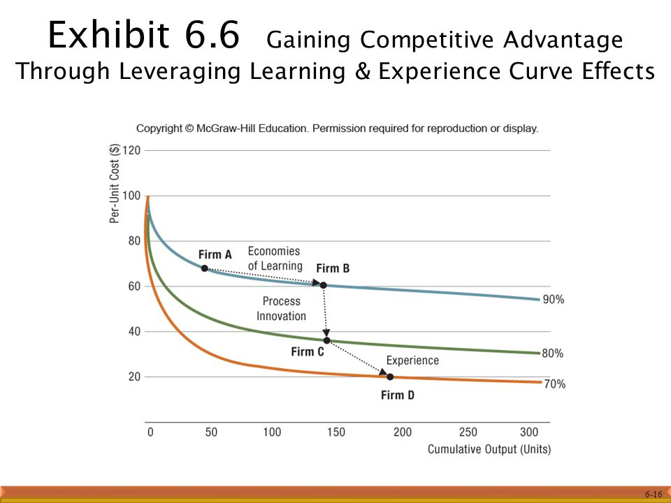Exhibit 6.6 Gaining Competitive Advantage Through Leveraging Learning & Experience Curve Effects