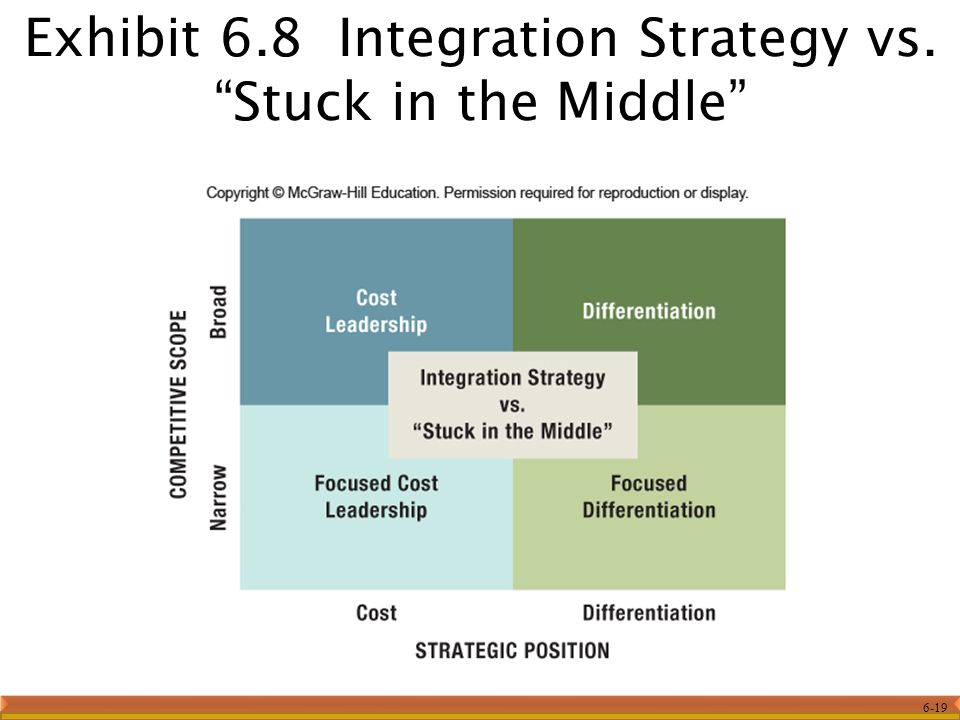 Exhibit 6.8 Integration Strategy vs. Stuck in the Middle