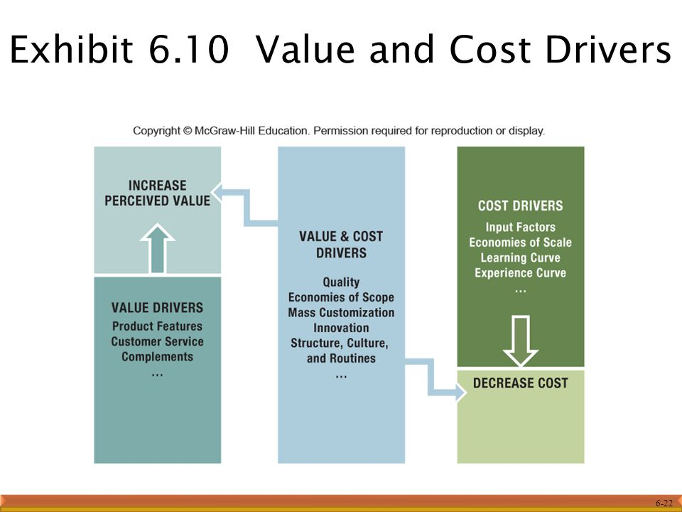 Exhibit 6.10 Value and Cost Drivers