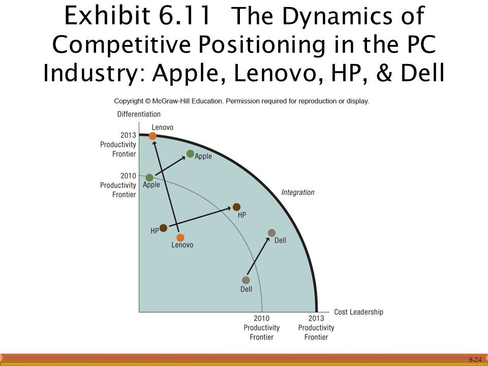 Exhibit 6.11 The Dynamics of Competitive Positioning in the PC Industry: Apple, Lenovo, HP, & Dell