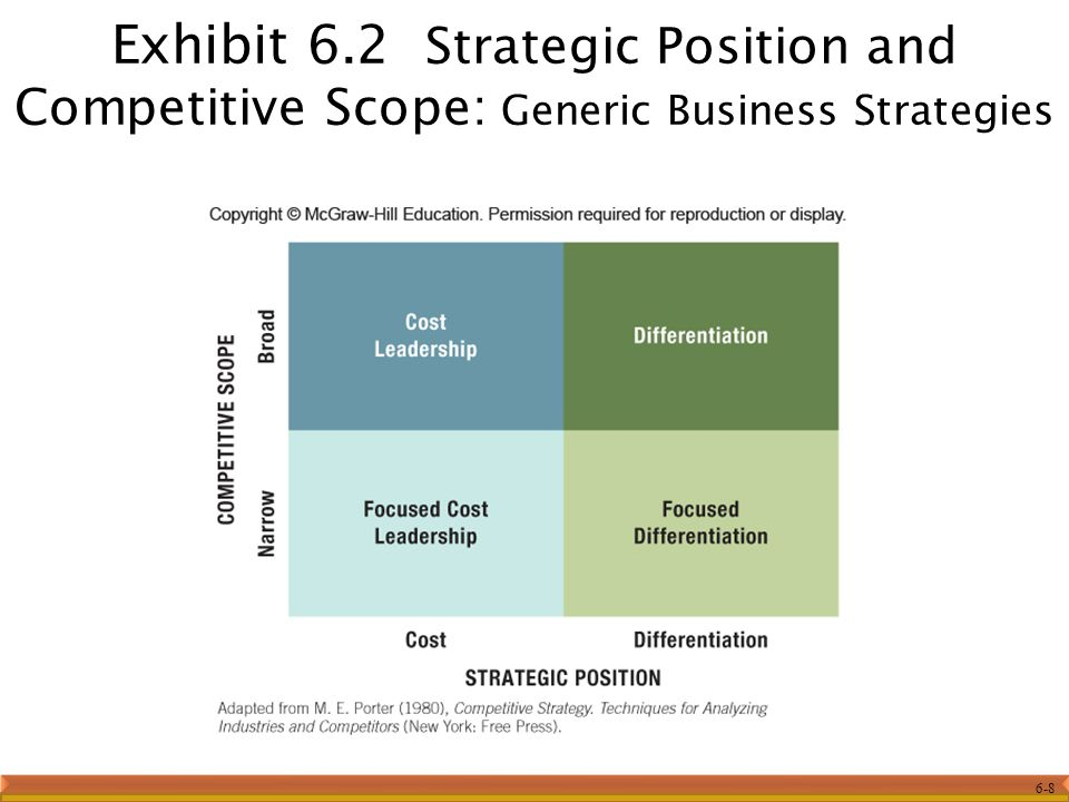 Exhibit 6.2 Strategic Position and Competitive Scope: Generic Business Strategies