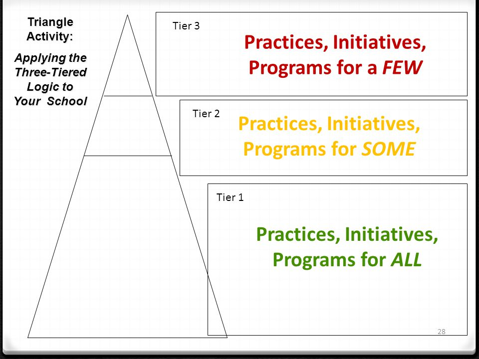 Practices, Initiatives, Programs for a FEW