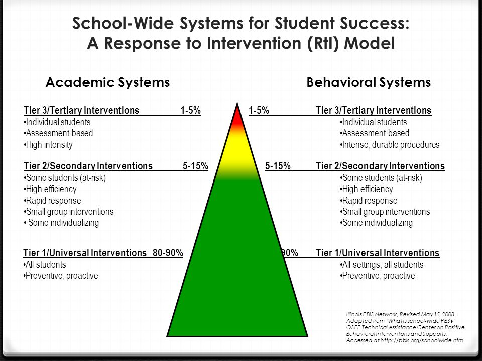 School-Wide Systems for Student Success: A Response to Intervention (RtI) Model