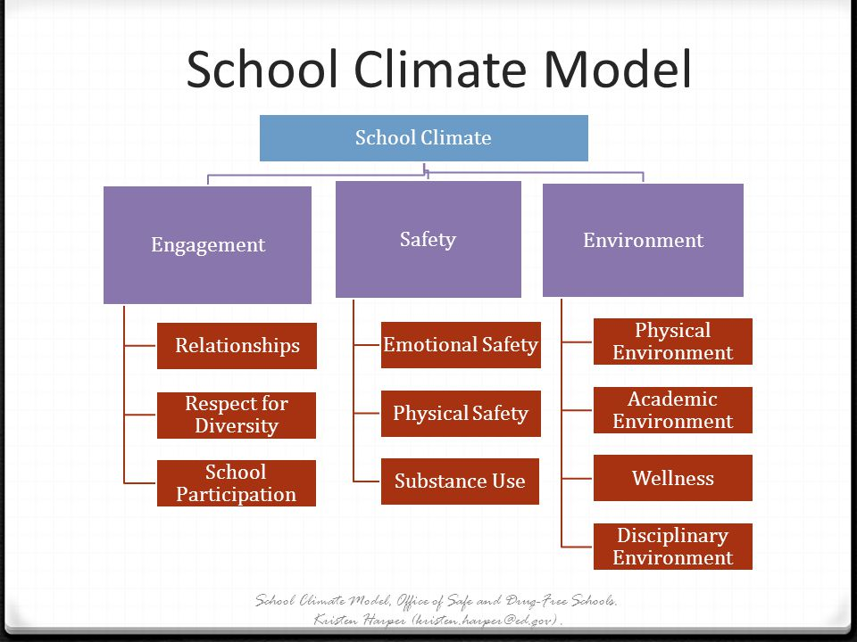 School Climate Model School Climate Safety Environment Engagement