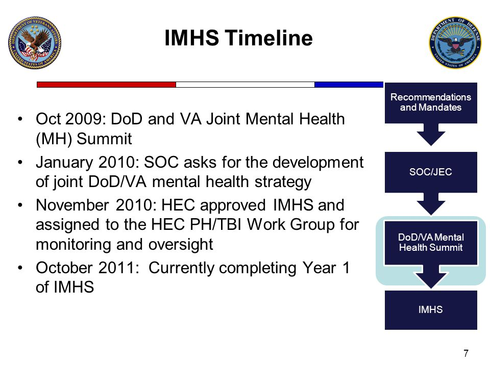 IMHS Timeline Oct 2009: DoD and VA Joint Mental Health (MH) Summit