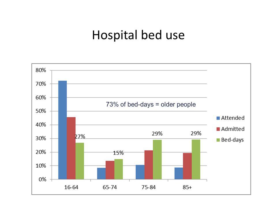 Hospital bed use