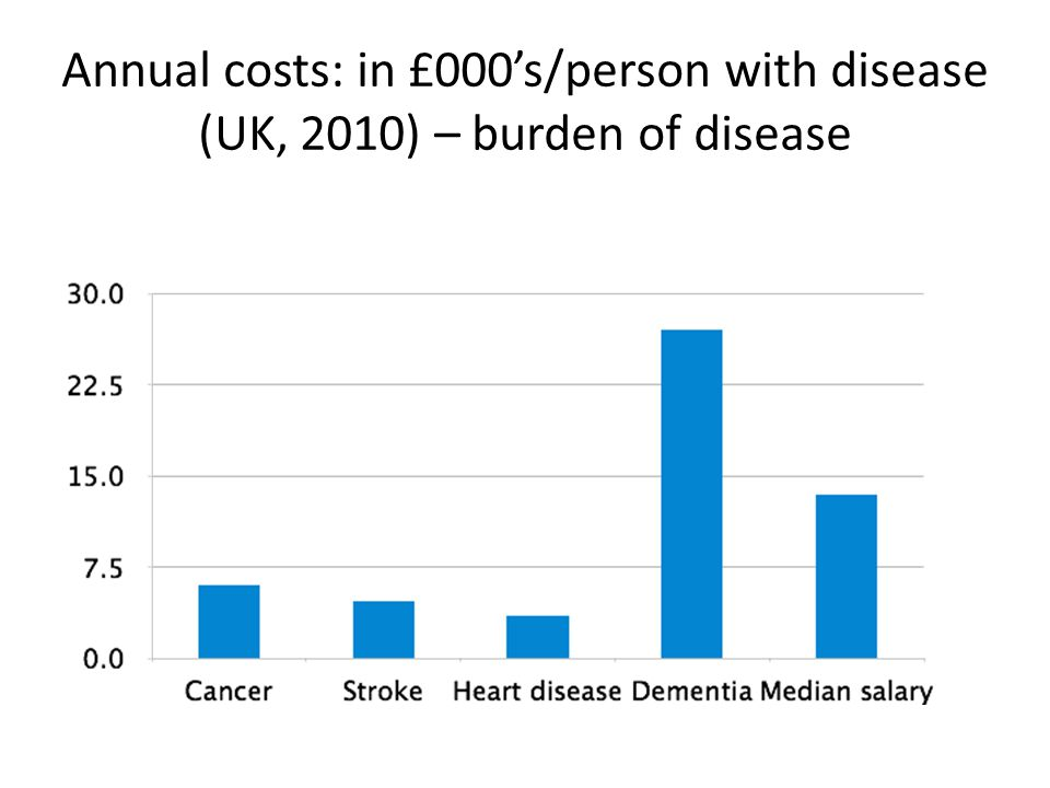 Annual costs: in £000's/person with disease (UK, 2010) – burden of disease