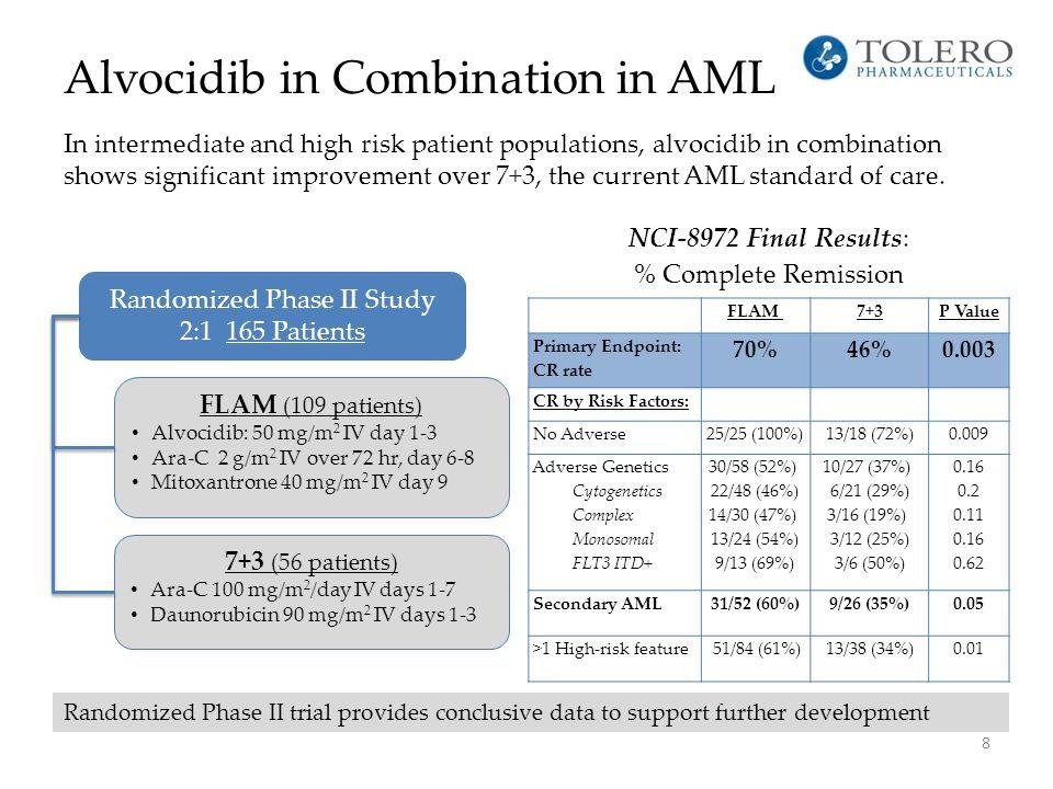 Alvocidib/FLAM in Relapse/Refractory AML