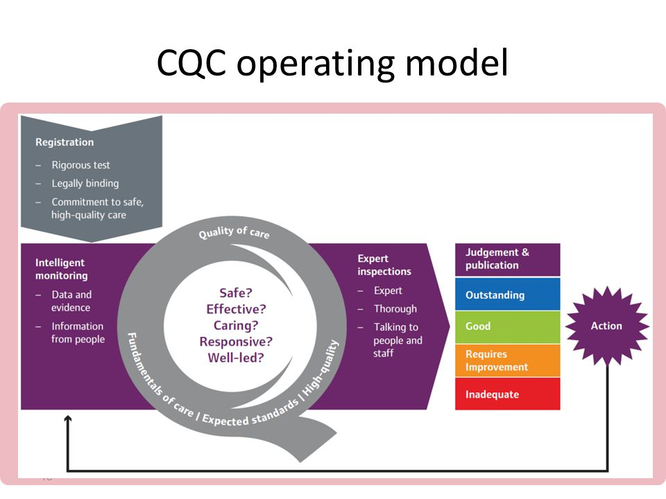 CQC operating model