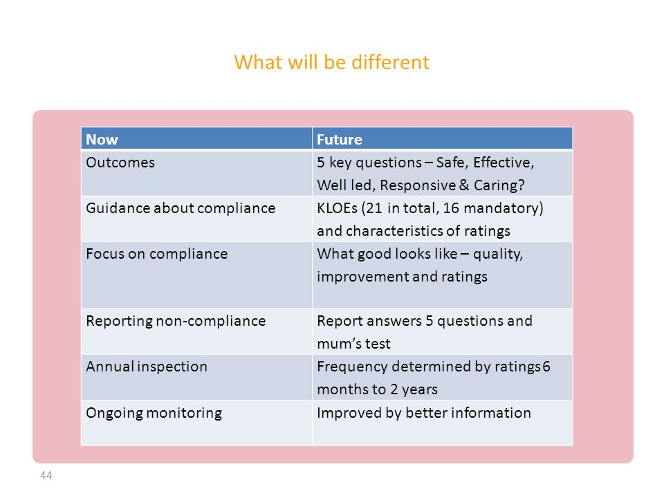 What will be different Now Future Outcomes