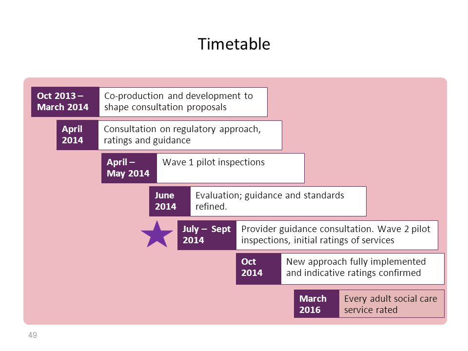 Timetable Oct 2013 – March 2014. Co-production and development to shape consultation proposals. April 2014.
