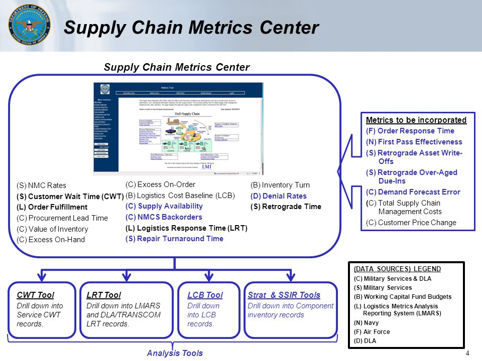 Metrics Structure DoD Supply Chain Metrics by Measurable Attributes