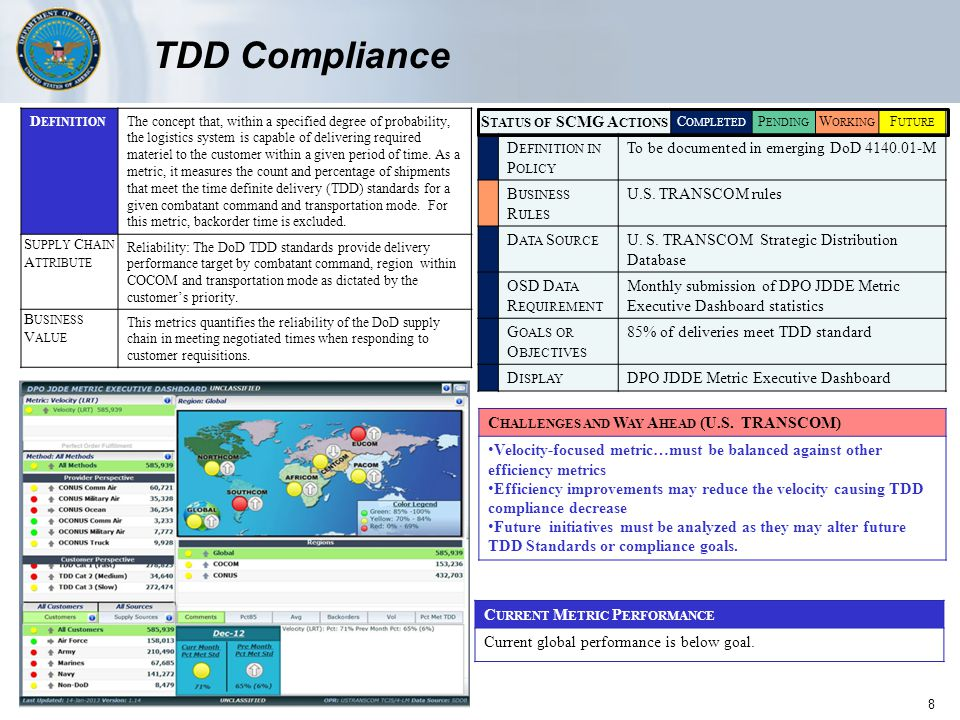 Customer Wait Time Organizational Maintenance (CWTOM)