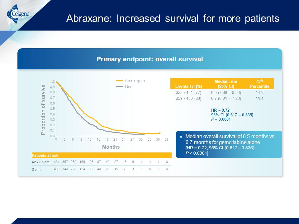 Abraxane: Increased survival for more patients
