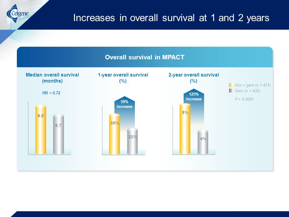 Increases in overall survival at 1 and 2 years