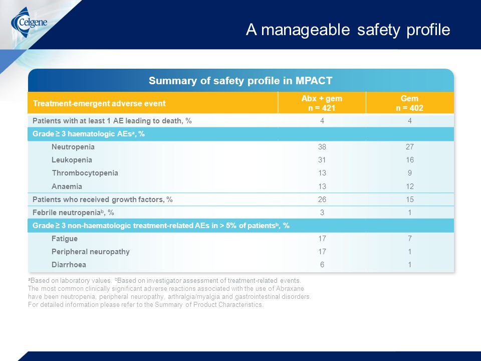 A manageable safety profile