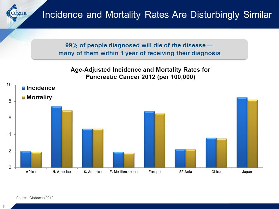 Incidence and Mortality Rates Are Disturbingly Similar