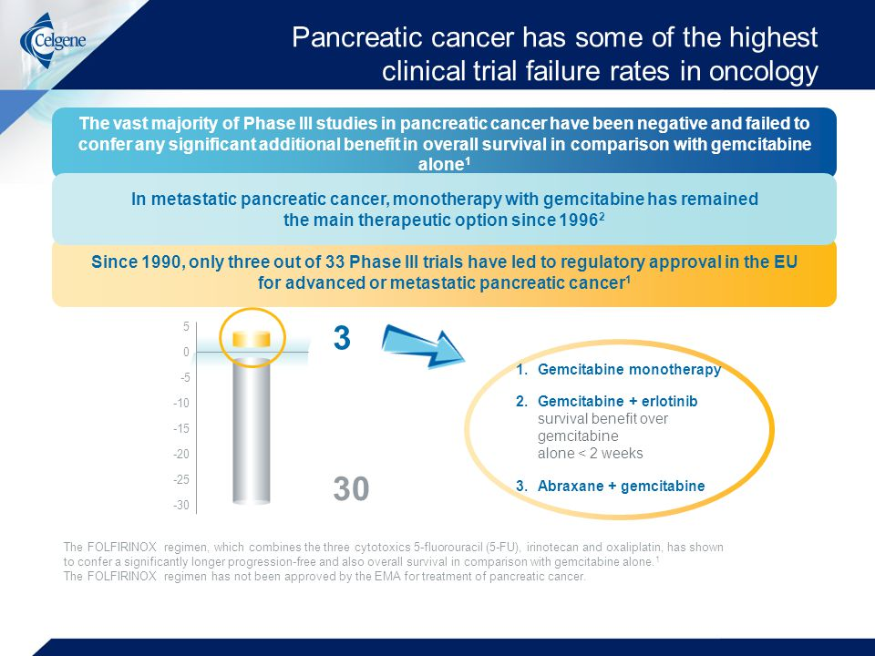 Pancreatic cancer has some of the highest clinical trial failure rates in oncology