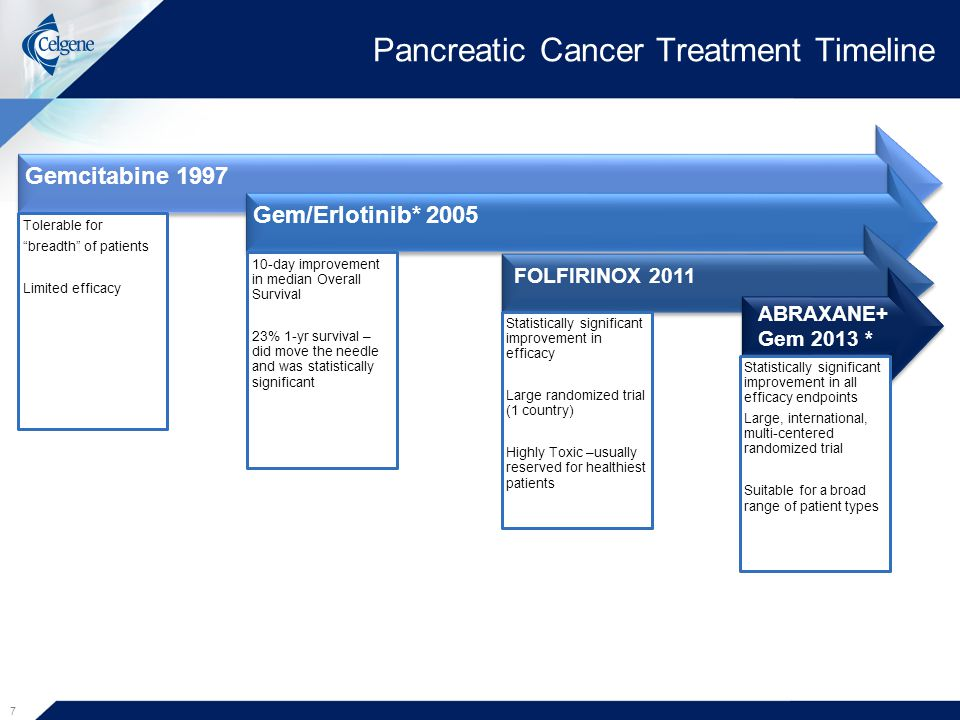 Pancreatic Cancer Treatment Timeline