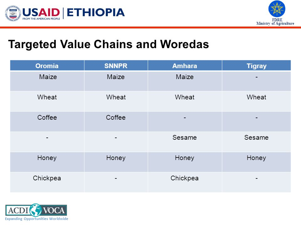 Targeted Value Chains and Woredas