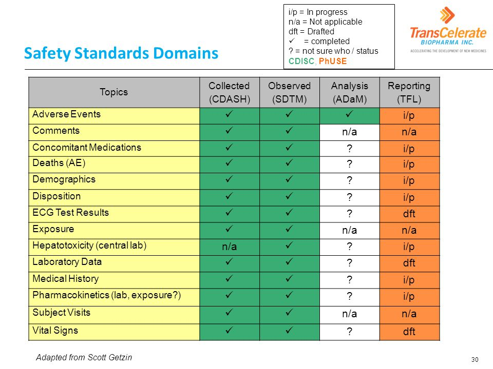 Safety Standards Domains