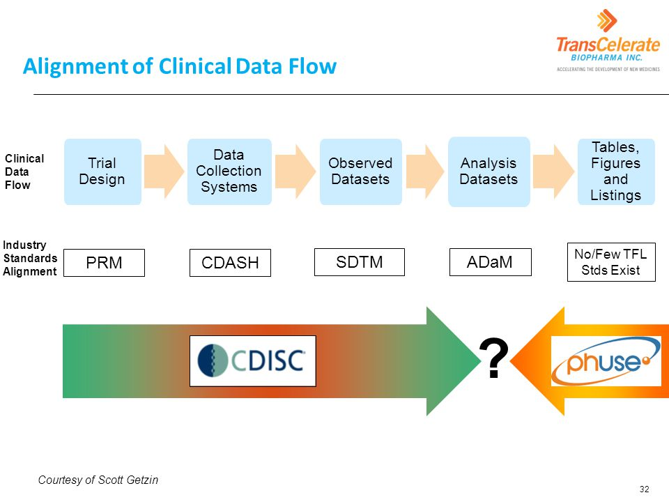 Alignment of Clinical Data Flow
