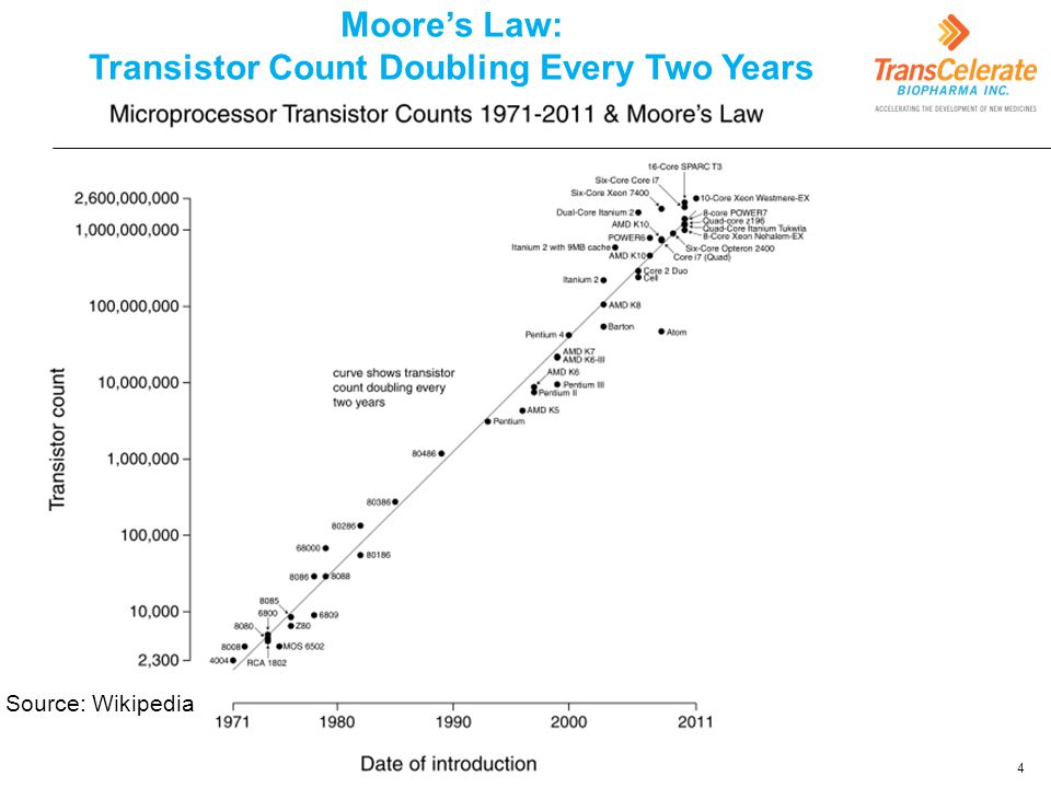 Moore's Law: Transistor Count Doubling Every Two Years