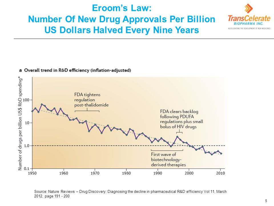 Eroom's Law: Number Of New Drug Approvals Per Billion US Dollars Halved Every Nine Years