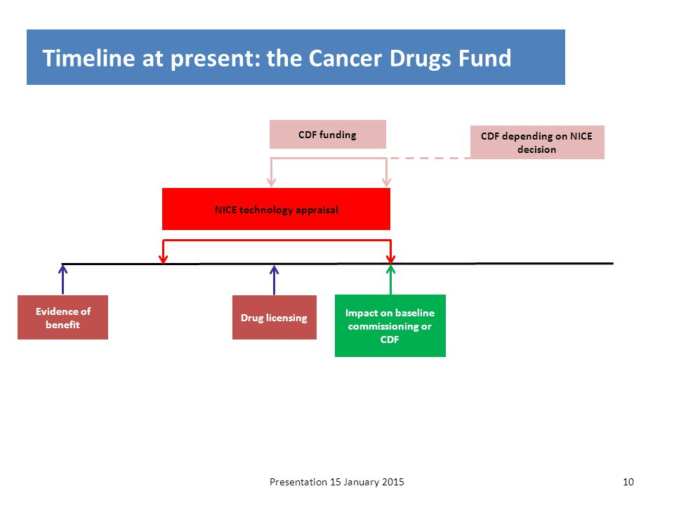 Timeline at present: the Cancer Drugs Fund