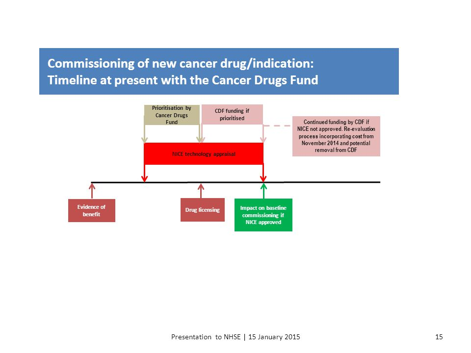 Commissioning of new cancer drug/indication: