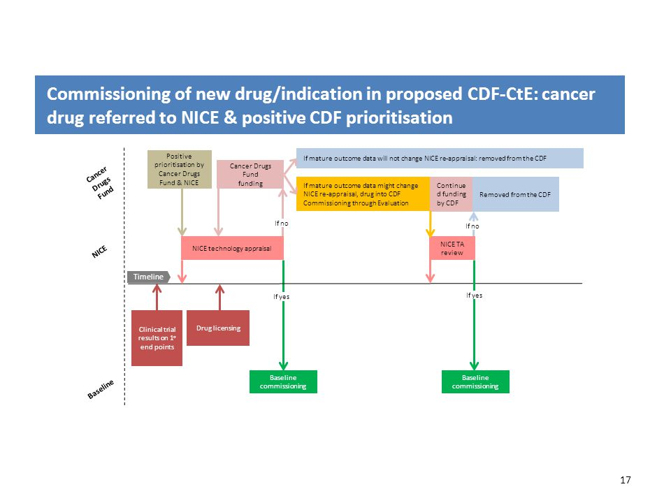 Commissioning of new drug/indication in proposed CDF-CtE: cancer drug referred to NICE & positive CDF prioritisation