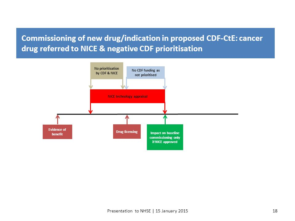Commissioning of new drug/indication in proposed CDF-CtE: cancer drug referred to NICE & negative CDF prioritisation
