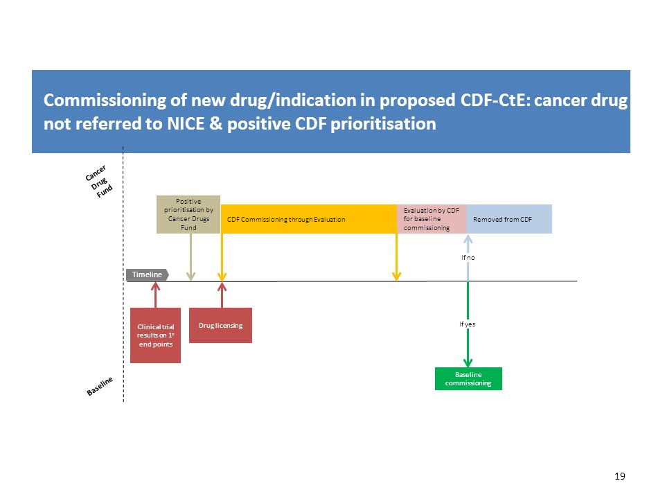 Commissioning of new drug/indication in proposed CDF-CtE: cancer drug not referred to NICE & positive CDF prioritisation