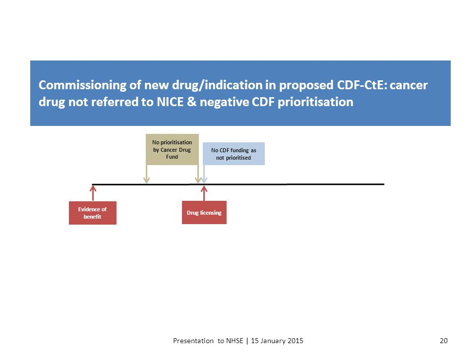 Commissioning of new drug/indication in proposed CDF-CtE: cancer drug not referred to NICE & negative CDF prioritisation