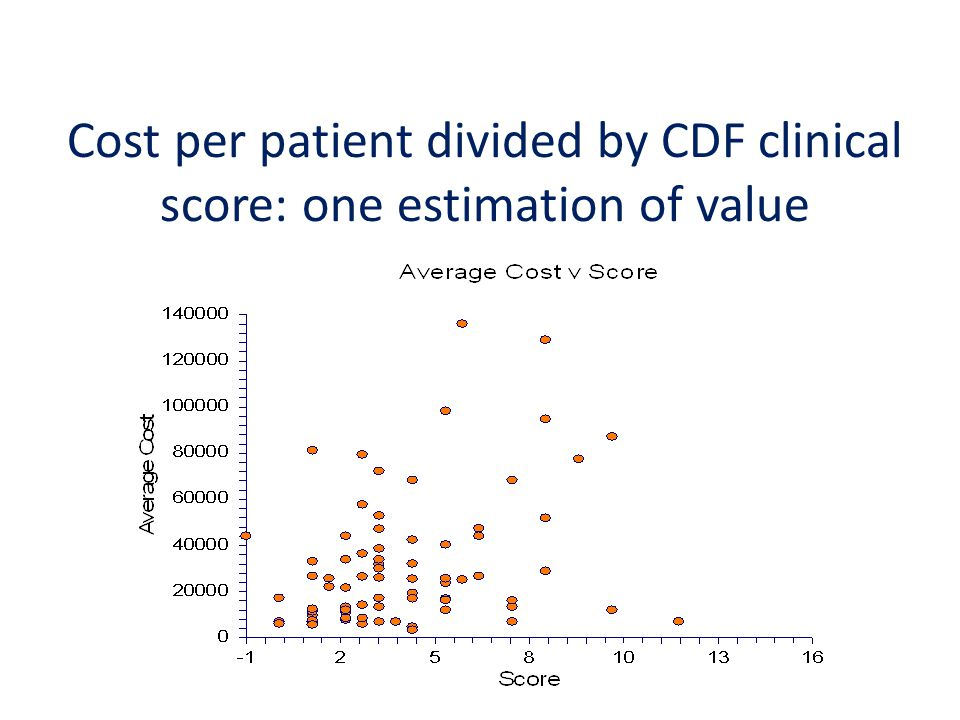 Cost per patient divided by CDF clinical score: one estimation of value