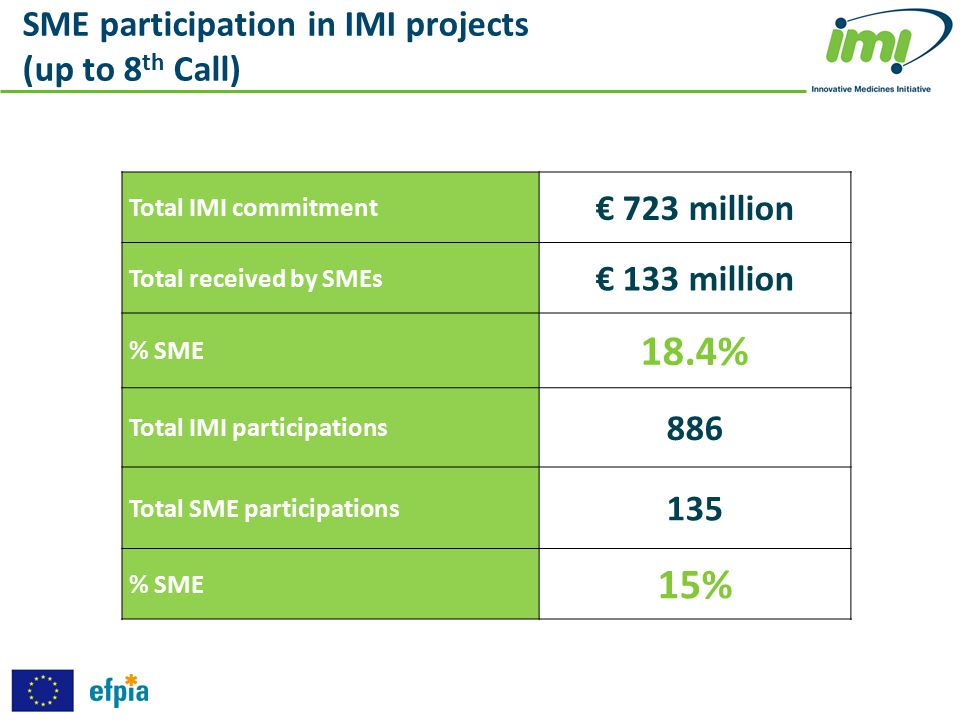 18.4% 15% SME participation in IMI projects (up to 8th Call)