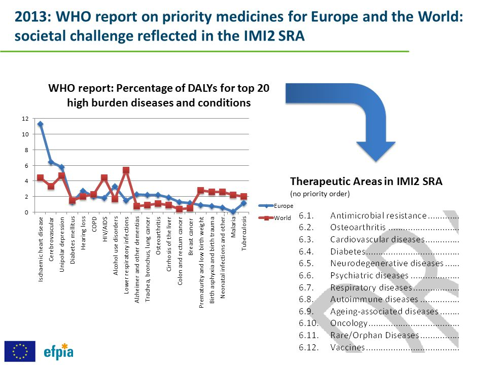 2013: WHO report on priority medicines for Europe and the World: societal challenge reflected in the IMI2 SRA
