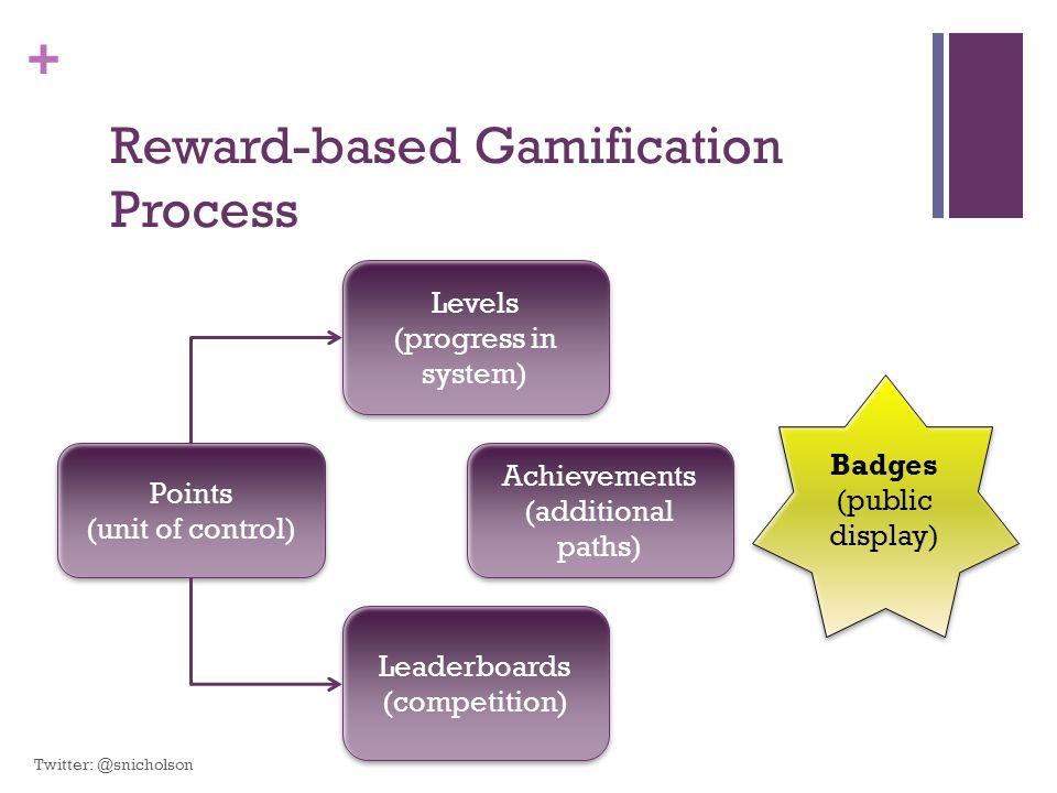 Reward-based Gamification Process