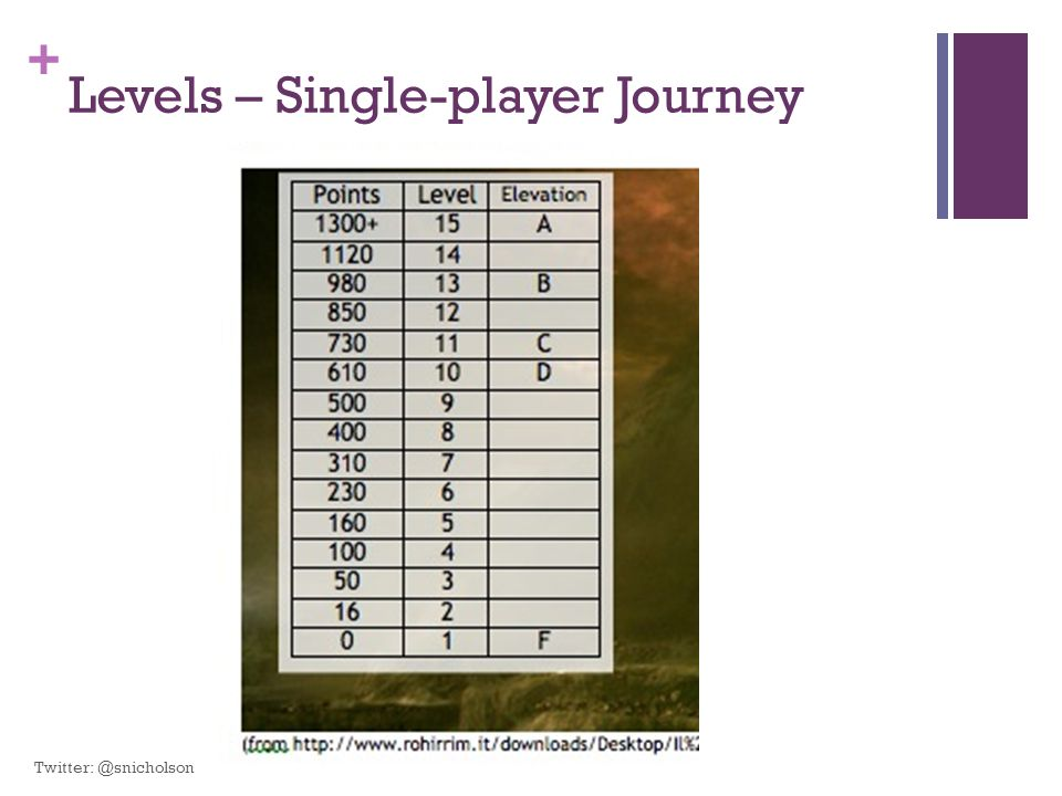 Levels – Single-player Journey