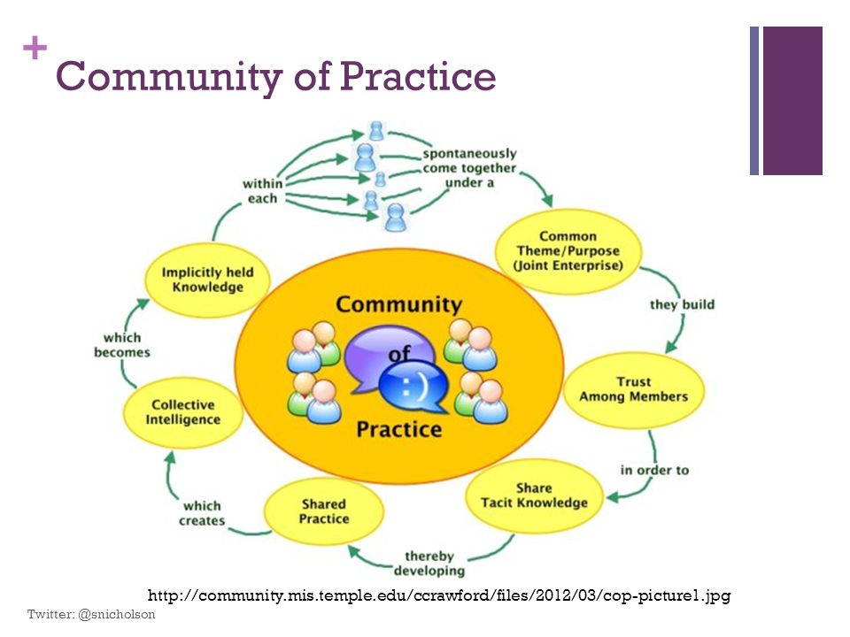 Community of Practice http://community.mis.temple.edu/ccrawford/files/2012/03/cop-picture1.jpg.