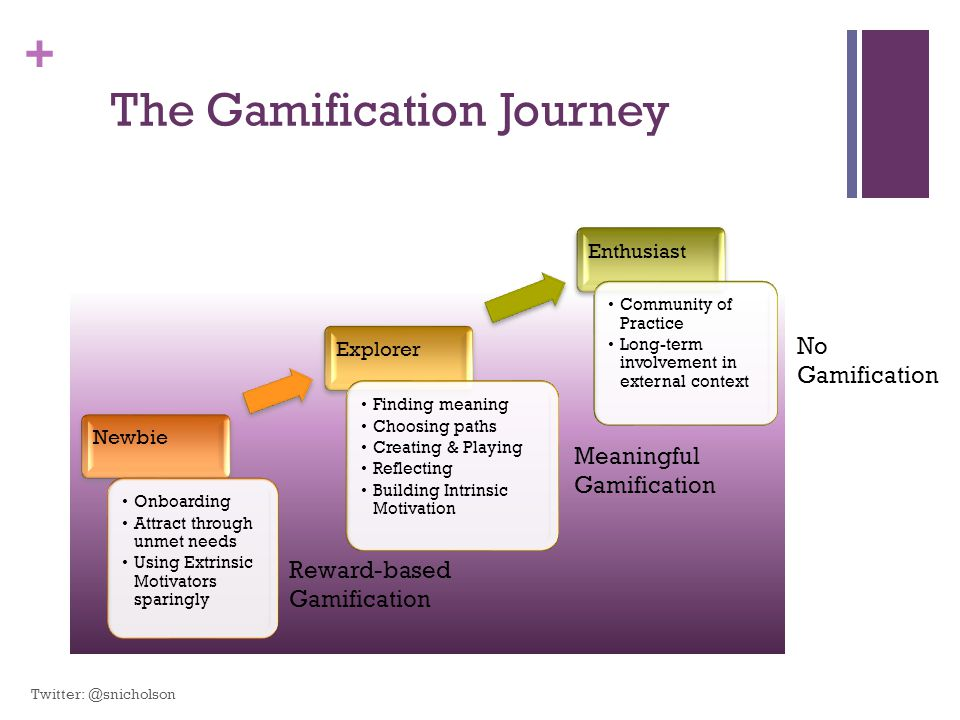 The Gamification Journey