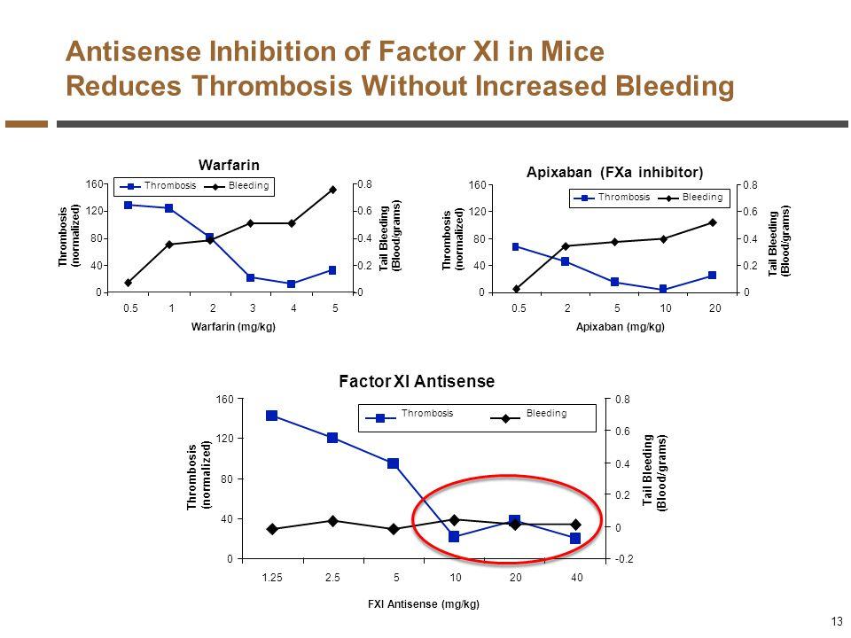 Apixaban (FXa inhibitor)