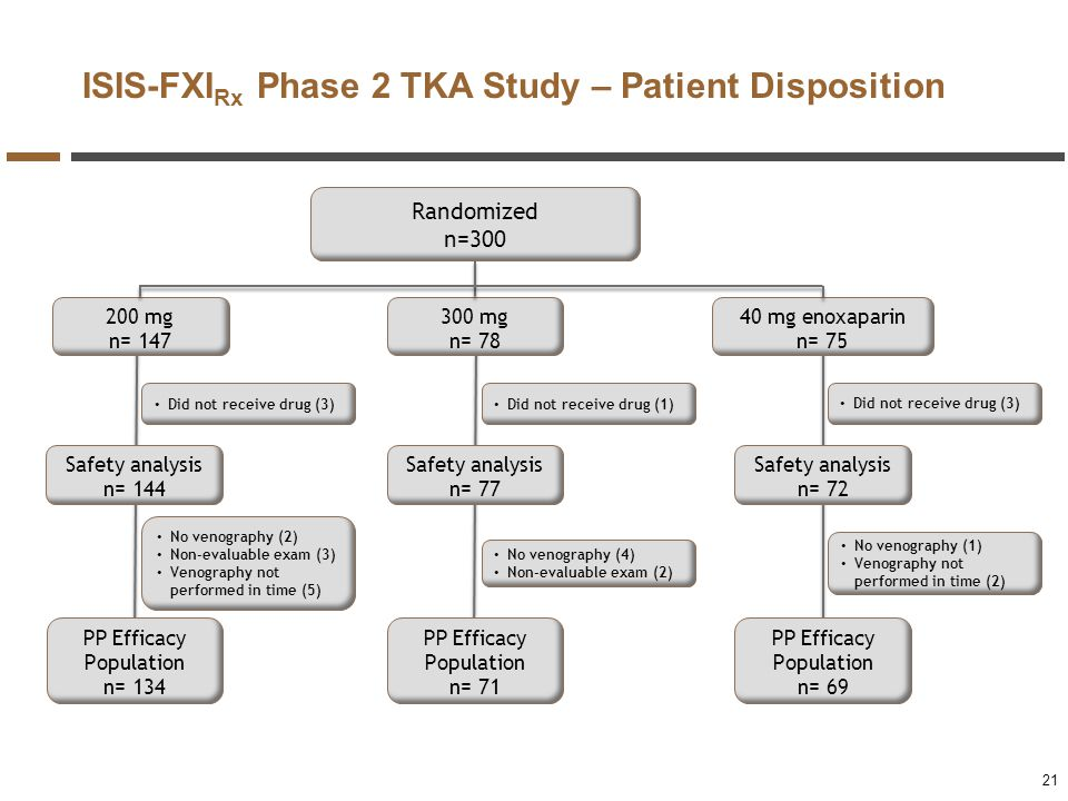ISIS-FXIRx Phase 2 TKA Study – Patient Disposition