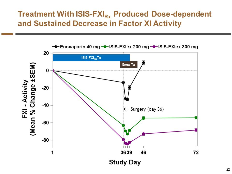 Treatment With ISIS-FXIRx Produced Dose-dependent and Sustained Decrease in Factor XI Activity