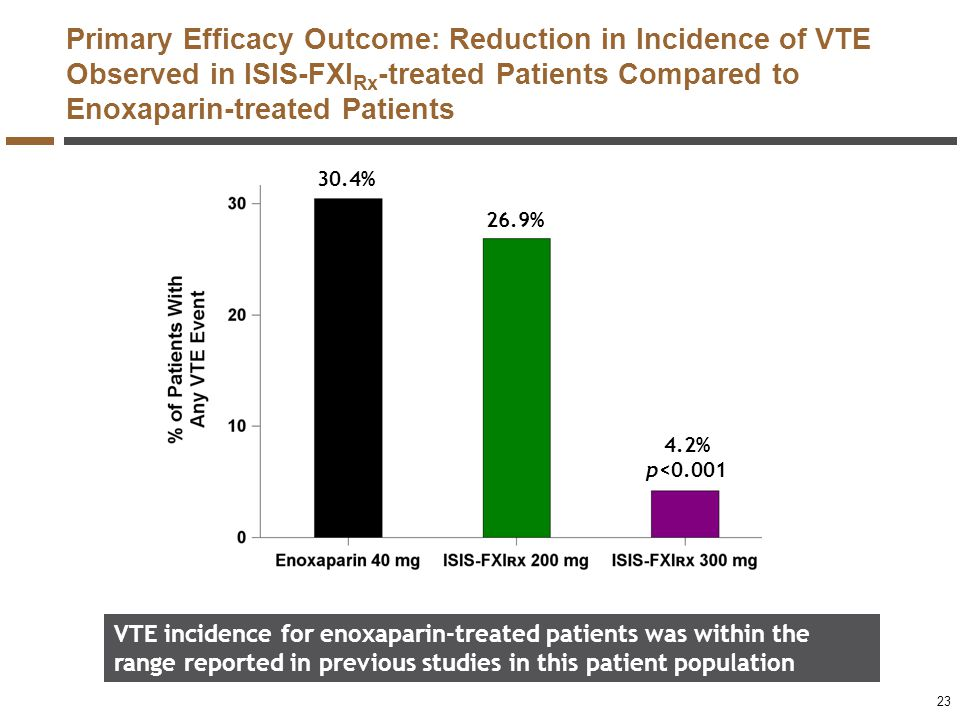 Primary Efficacy Outcome: Reduction in Incidence of VTE Observed in ISIS-FXIRx-treated Patients Compared to Enoxaparin-treated Patients