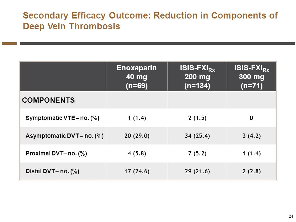 Secondary Efficacy Outcome: Reduction in Components of Deep Vein Thrombosis